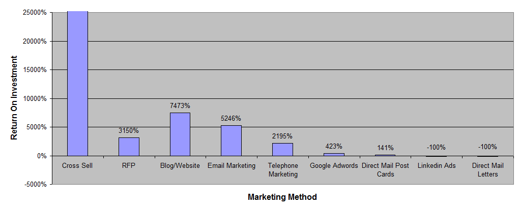 3 year marketing method ROI