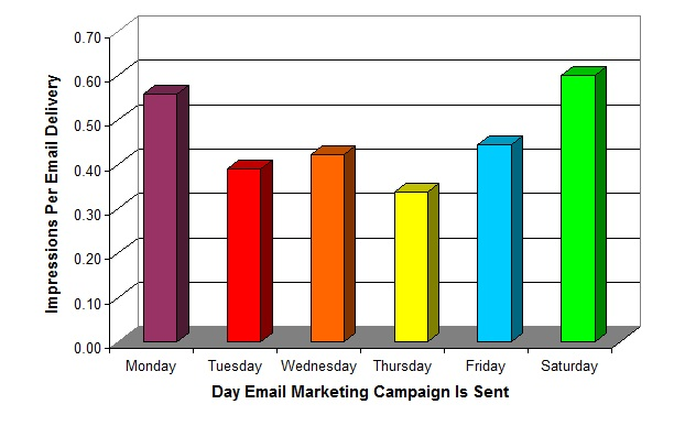 Best Day To Send Email Campaign