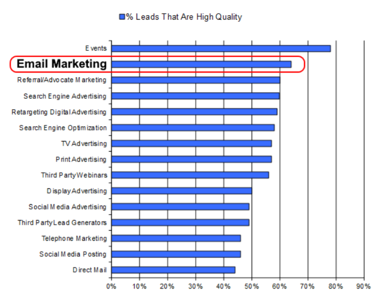 Email Marketing High Quality Leads Graph
