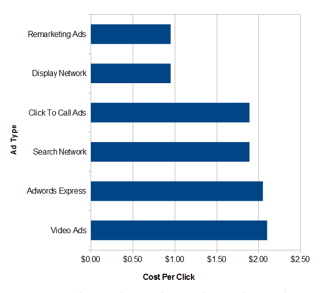 Google Adwords Average CPC (Cost Per Click) by campaign type