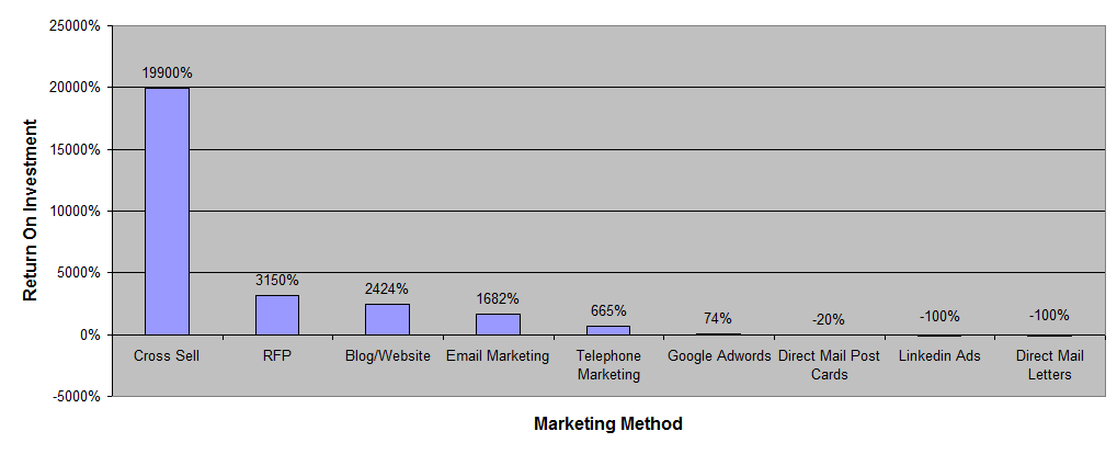 Marketing Method ROI