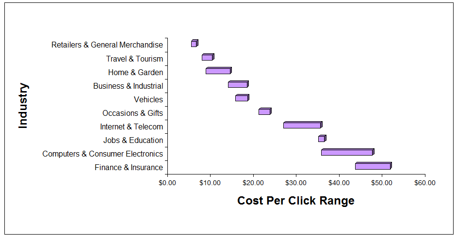 Cost Per Click By Industry