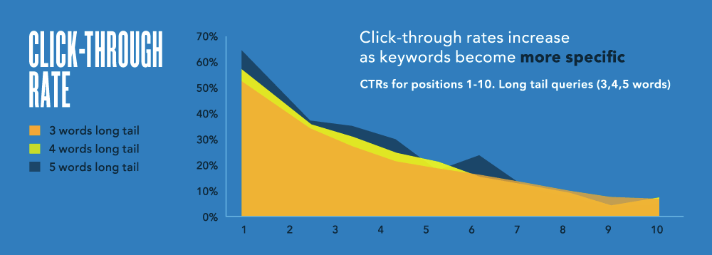 long tail keyword search engine results click through rates