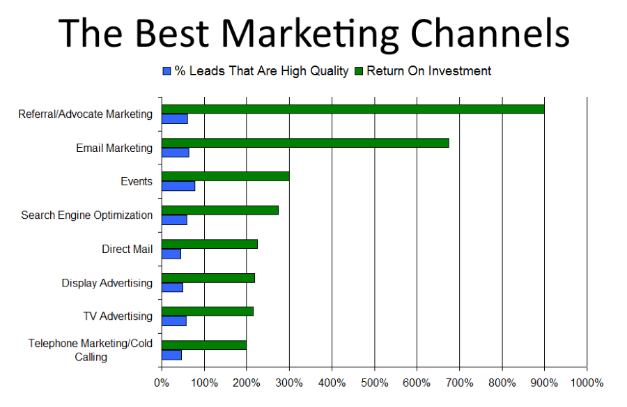 marketing channels and methods that generate the best quality leads
