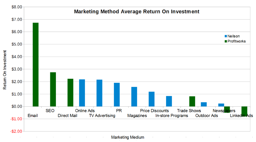 marketing method return on investment