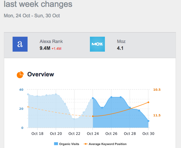 monitor backlinks Last Week Changes