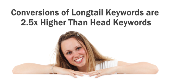 Conversions of Longtail keywords are 2.5x higher than Head Keywords 2