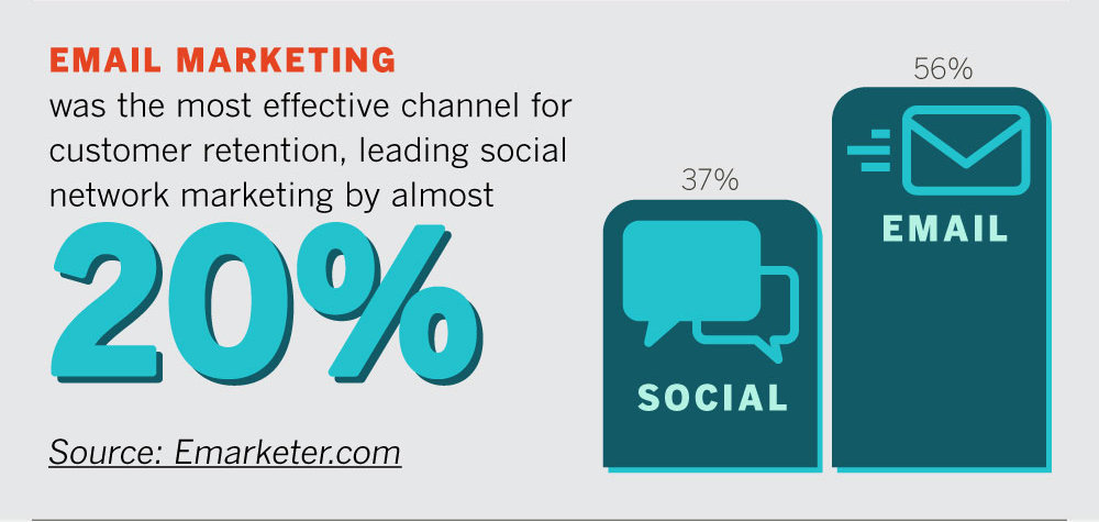 Source: http://www.rswcreative.com/7-marketing-stats-youll-need-2015/
