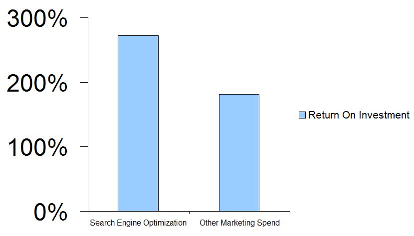 SEO-ROI-return-on-investment