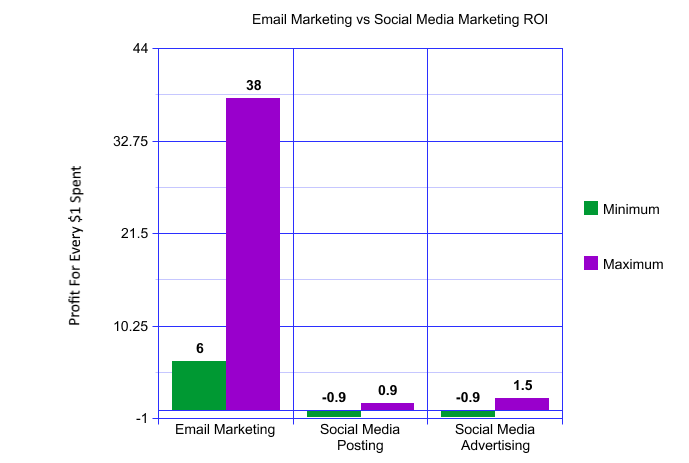 Social Media vs Email Marketing Graph