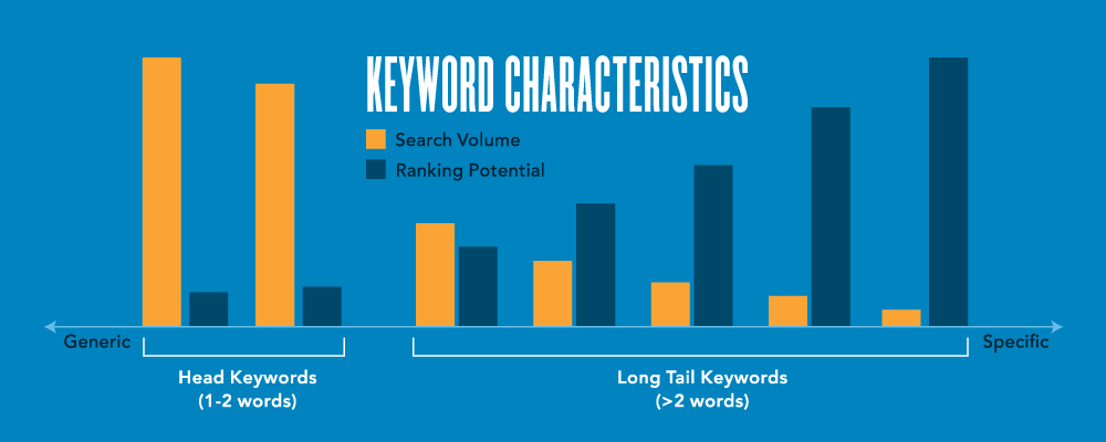 Value Of Long Tail SEO 2