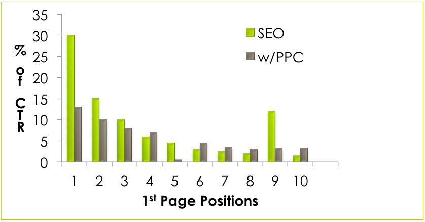 seo vs ppc click distribution 1