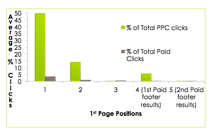seo vs ppc click distribution