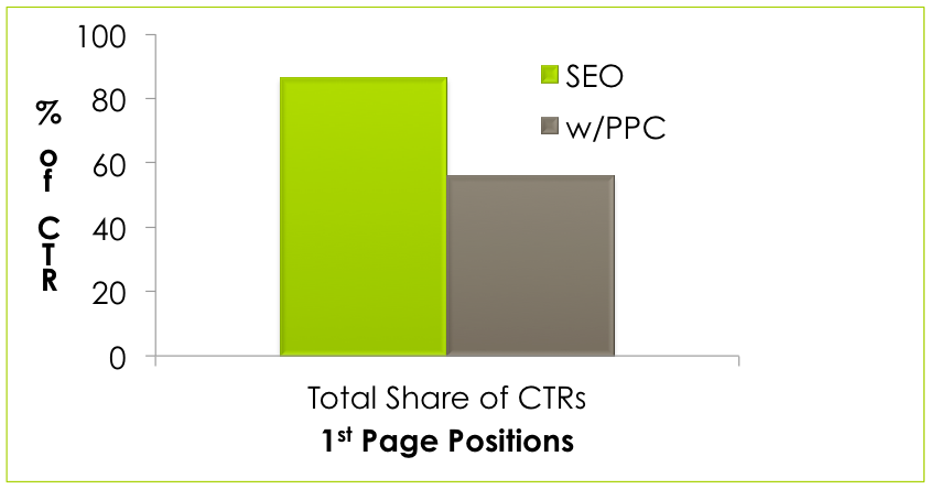 seo vs ppc click distribution totals 1