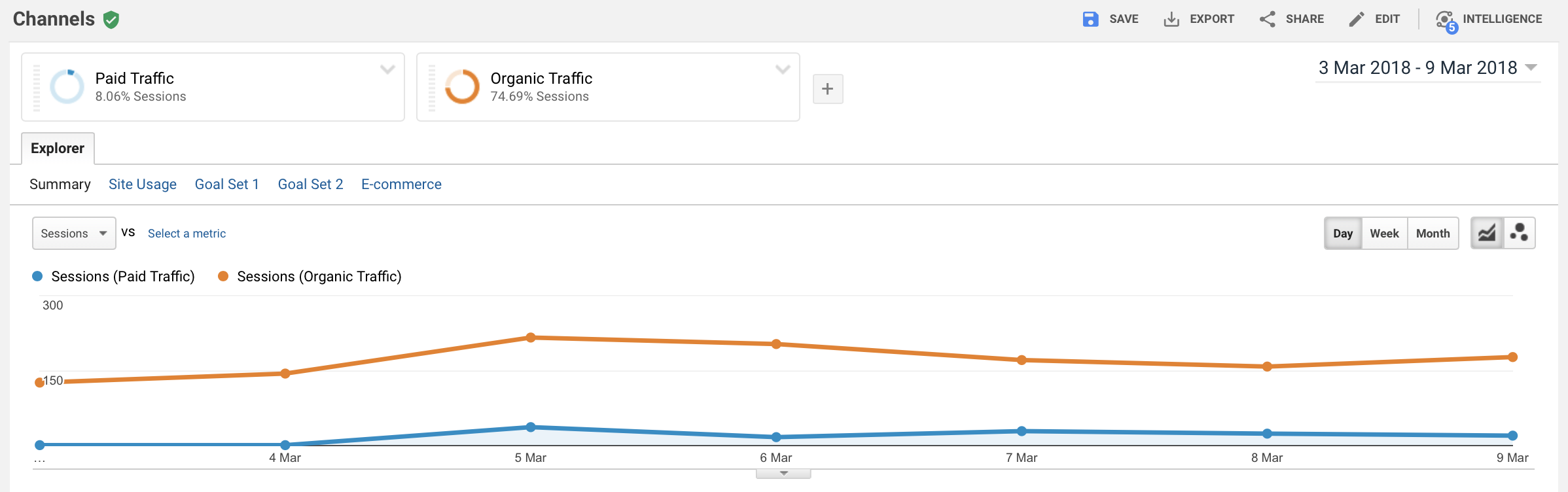 comparison of organic and paid traffic in google analytics, pie charts, and trend graph