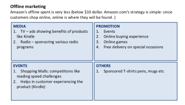 Amazon's Business Strategy & Leadership In Online Retailing