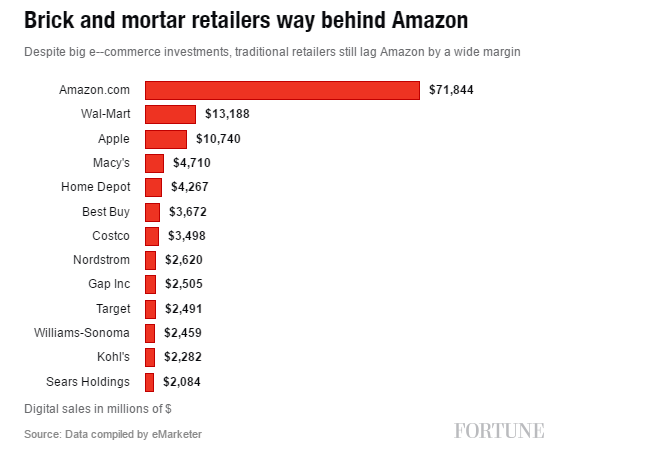 Amazon Sales in 2016