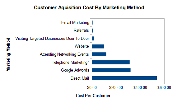 Cost Per Customer By Marketing Method
