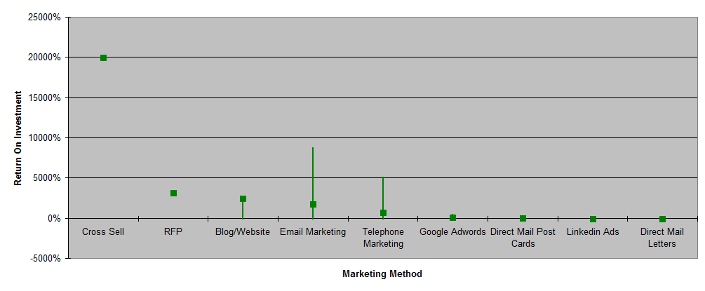Marketing Method Minimum, Maximum, Average