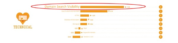 domain search visibility