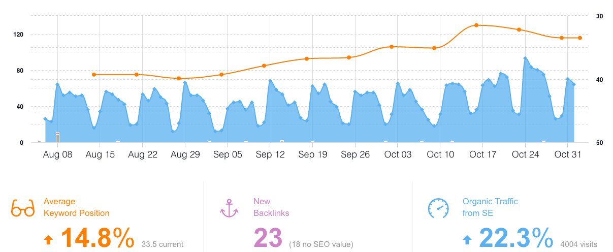 monitor backlinks dashboard overview