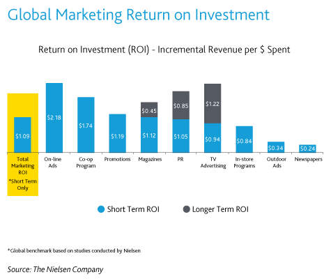 Marketing Return On Investment - What Is A Benchmark ...