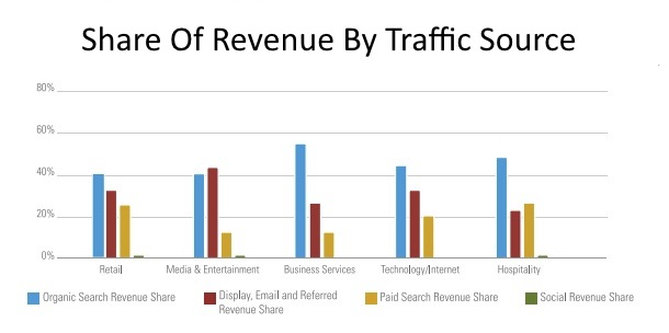 share of revenue by traffic source