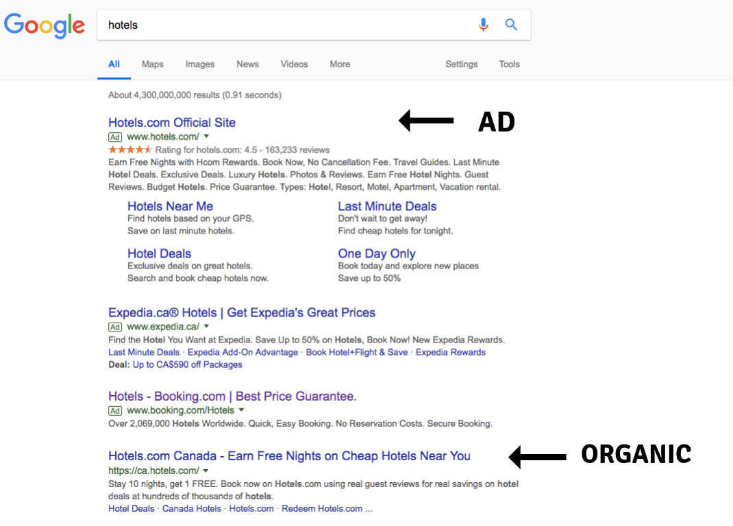 Google AdWords vs Organic Result