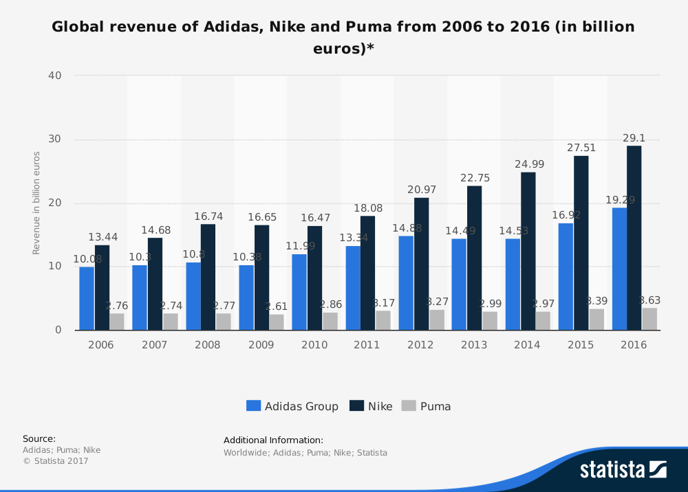 Further Leadership Statistics about Nike: 27