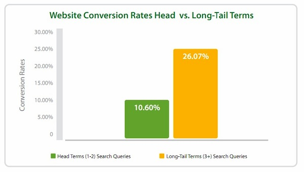 Long-tail and Head Term conversion rates
