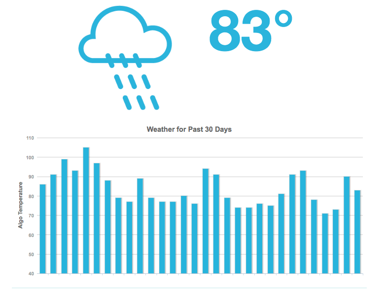 MozCast assigns a temperature to Google's algorithm based on it's volatility that day.
