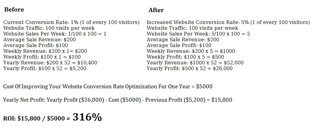 ROI conversion 2