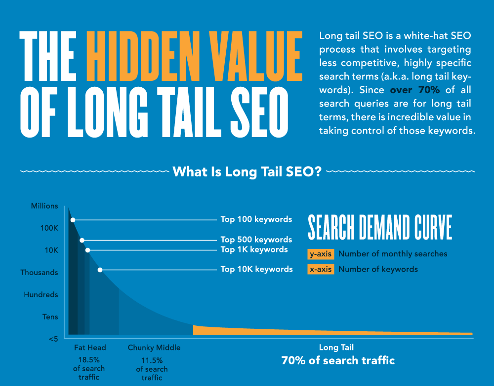 Value Of Long Tail SEO 1