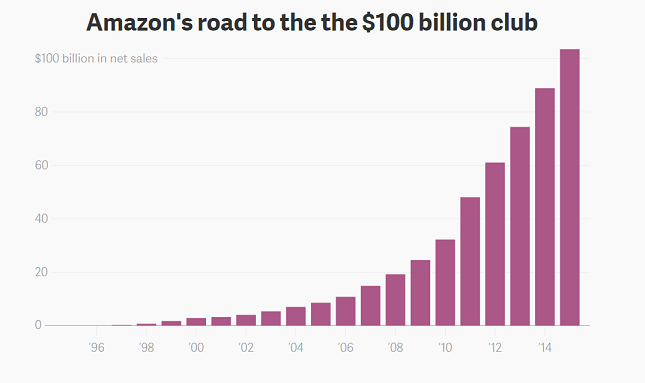 Amazon Reaching 100 Billion