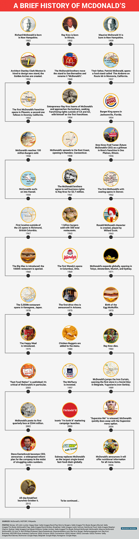 How McDonald's Became The Leader In The Fast Food Industry