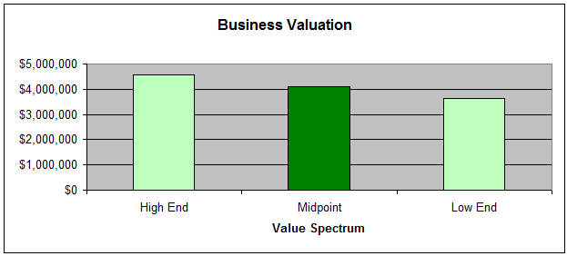 Business Valuation Chart