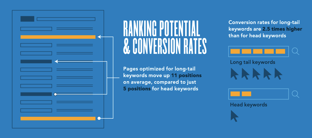 long tail keyword conversion rates