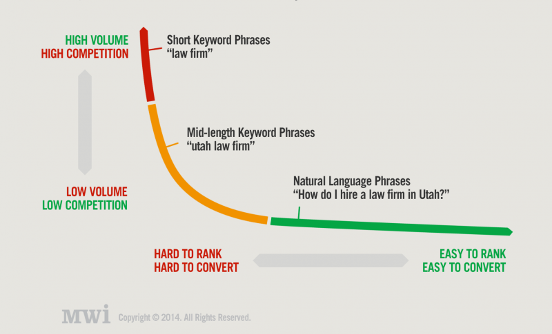 ranking potential long tail keywords